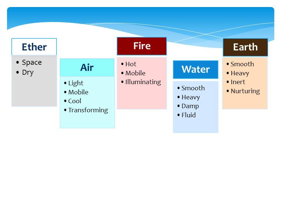 Elemental Qualities